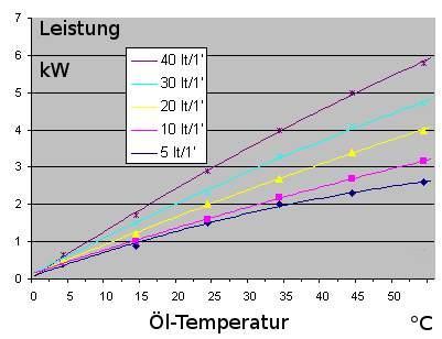 Kühlleistung in Abhängigkeit von Temperatur für Ölkühler GR50D